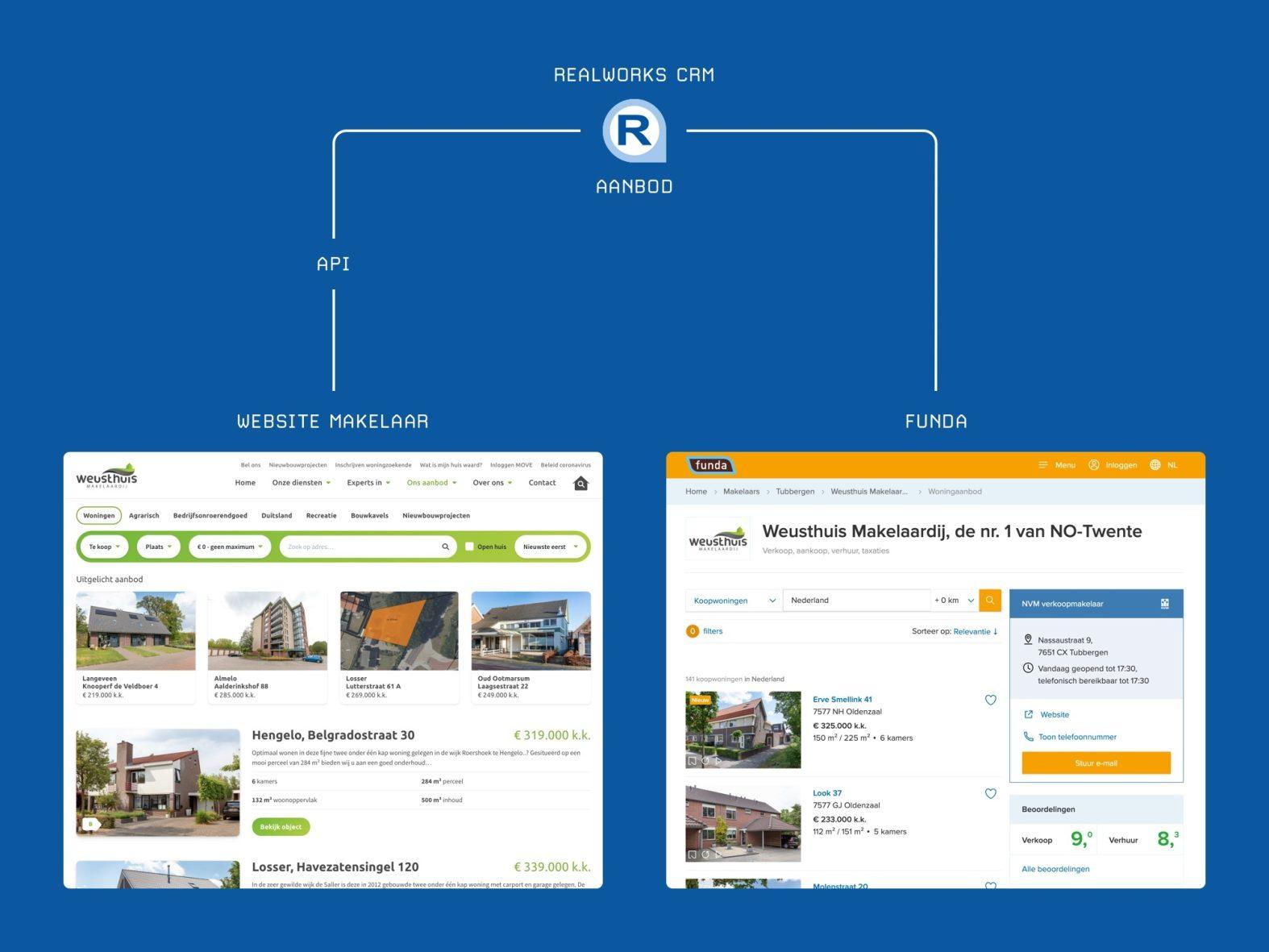 Realworks API koppeling met Craft CMS voor makelaars